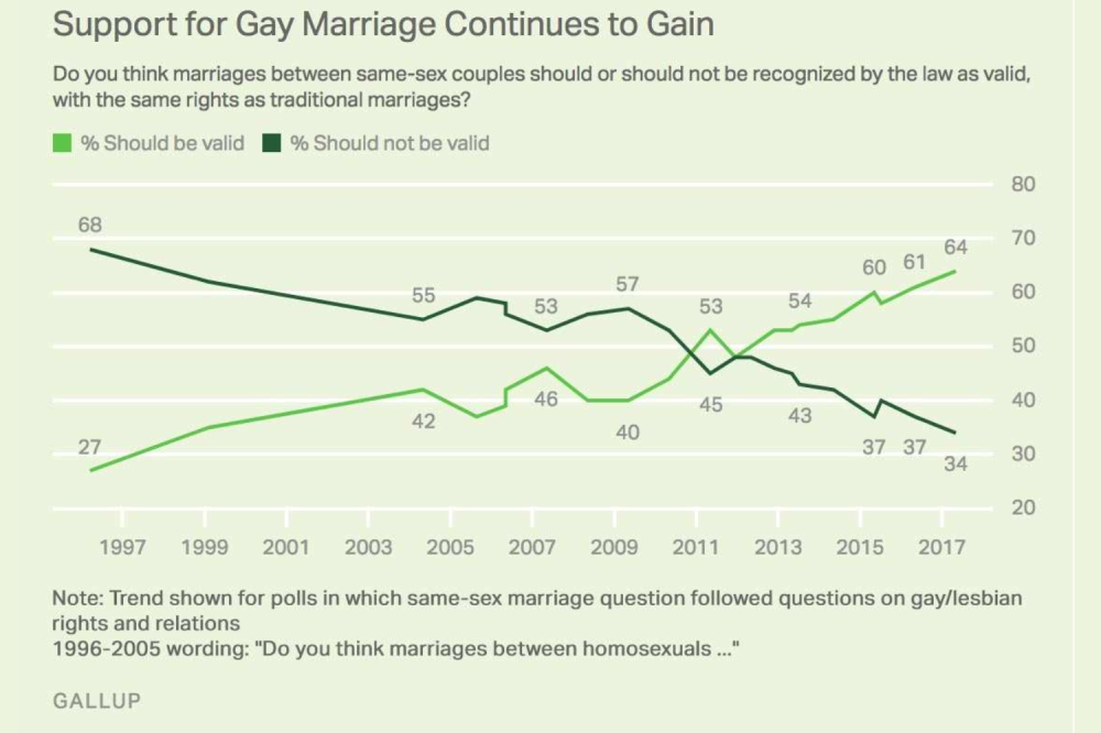 Support for Gay Marriage Chart.png