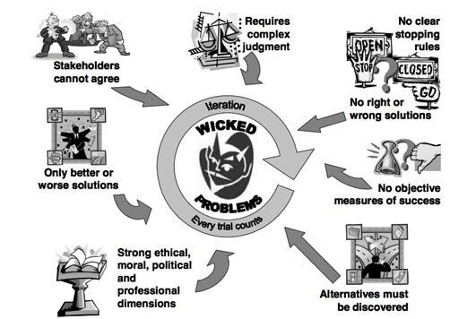 wicked problems chart.jpg