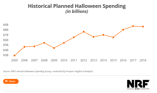 Halloween spending to reach $9 Billion _ National Retail Federation